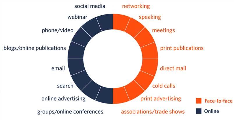 Estrategias-de-marketing-offline-2